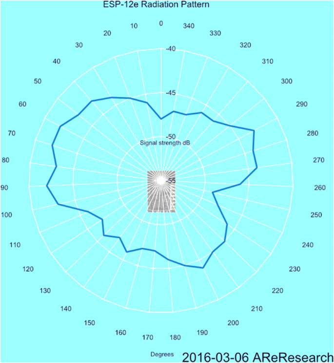 Distributed and adaptive location identification system for