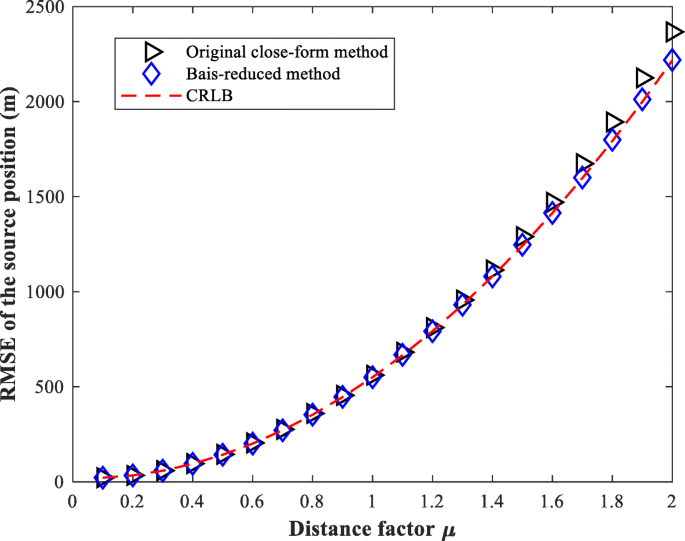 Bias reduction for TDOA localization in the presence of receiver