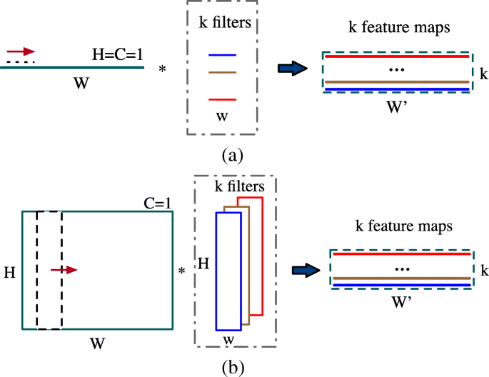 Convolutional neural networks for radar HRRP target