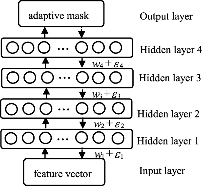 Multi-resolution auditory cepstral coefficient and adaptive mask for