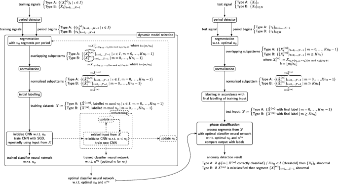 A machine-learning phase classification scheme for anomaly