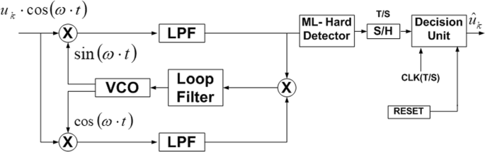 Analysis and performance of coded symbol recovery loop using