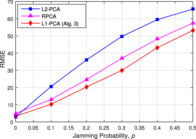 Realified L1-PCA for direction-of-arrival estimation: theory