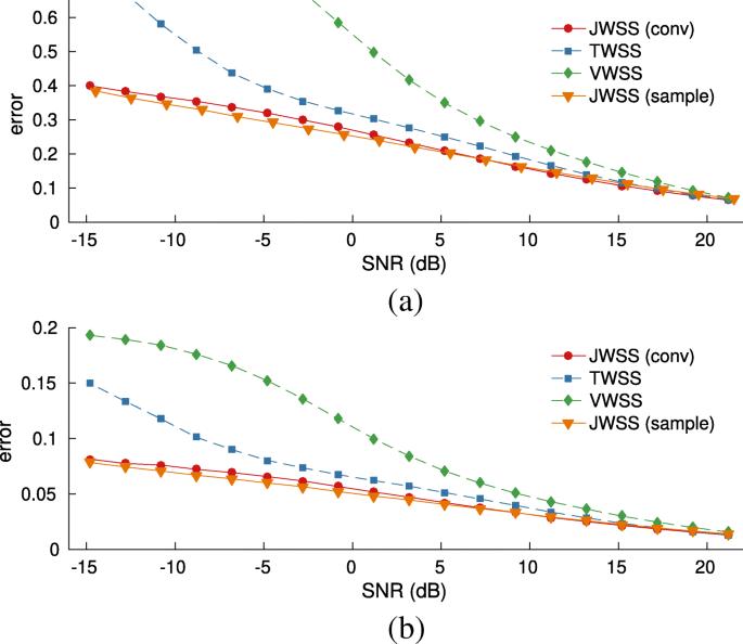 Stationary time-vertex signal processing   EURASIP Journal