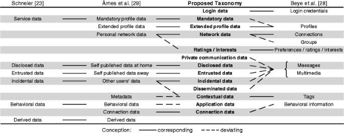 Taxonomy of social network data types | EURASIP Journal on