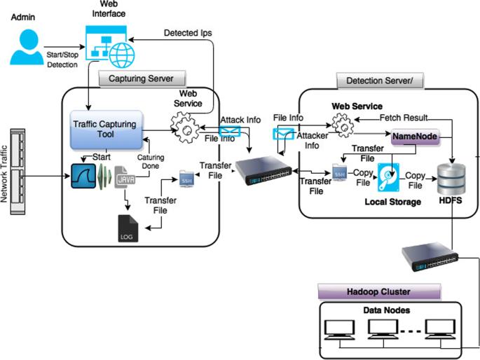 HADEC: Hadoop-based live DDoS detection framework   EURASIP