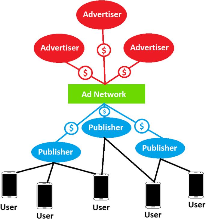 Crowdsourcing For Click Fraud Detection Springerlink