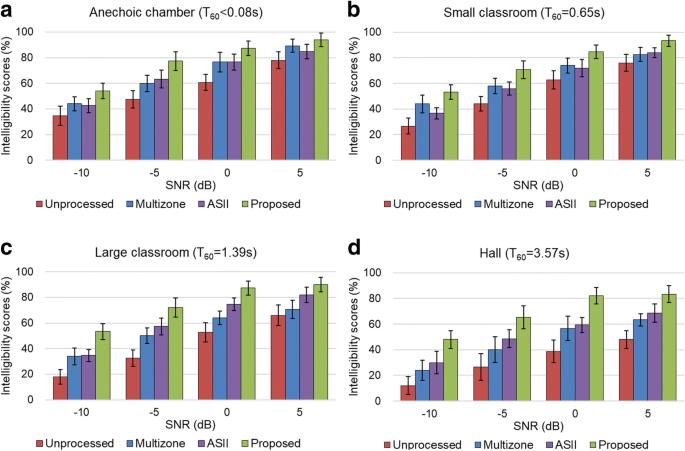 Speech intelligibility improvement in noisy reverberant environments