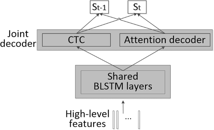 Towards end-to-end speech recognition with transfer learning