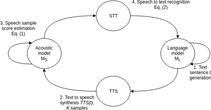 Dual supervised learning for non-native speech recognition