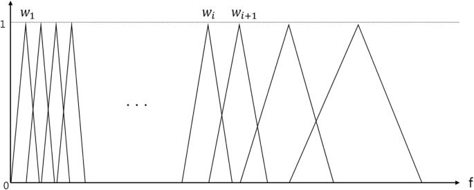 Mel Scale Filter Bank