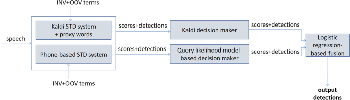 ALBAYZIN 2018 spoken term detection evaluation: a multi