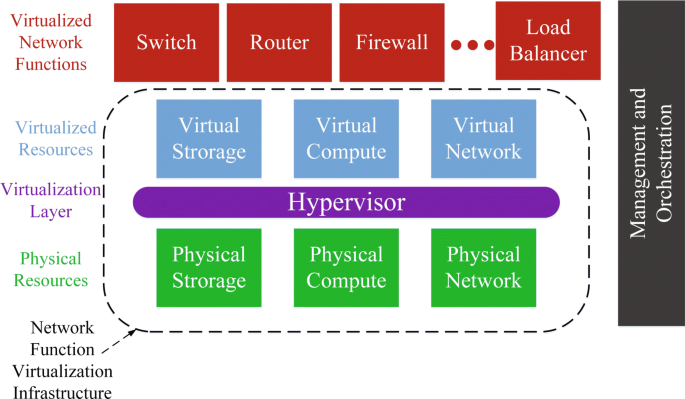 Realizing 5G vision through Cloud RAN: technologies, challenges, and