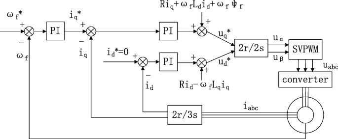 Study of double rotor speed-regulating wind power generation