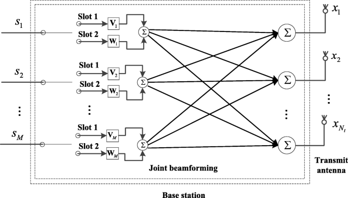 A novel joint transmit beamforming and receive time