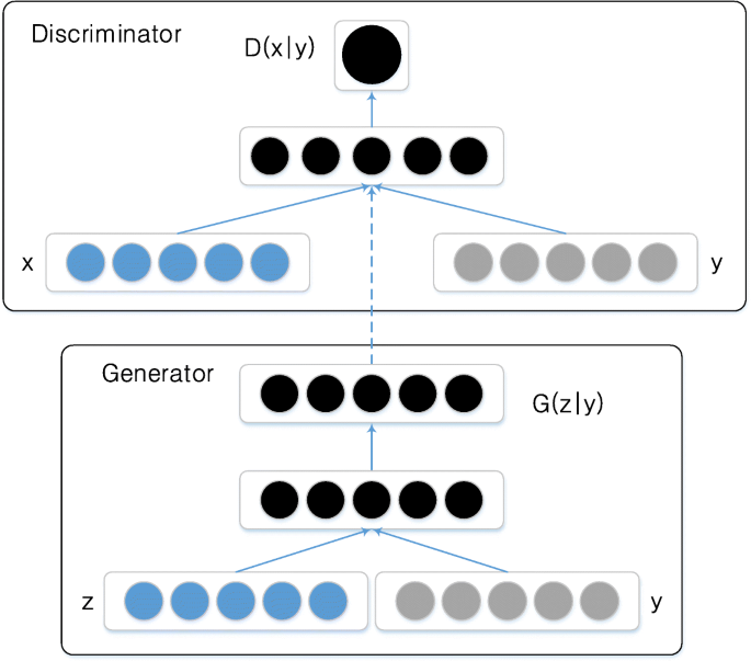 Improved Wasserstein conditional generative adversarial