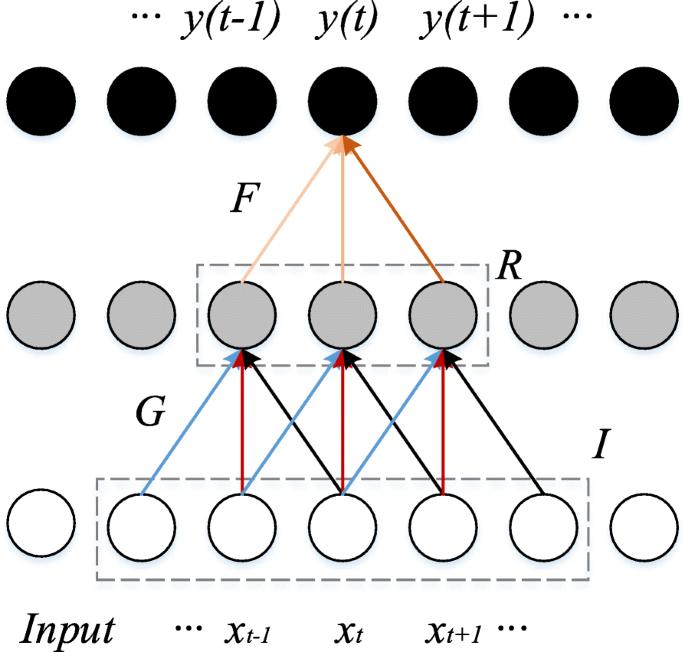 Improved Wasserstein conditional generative adversarial network