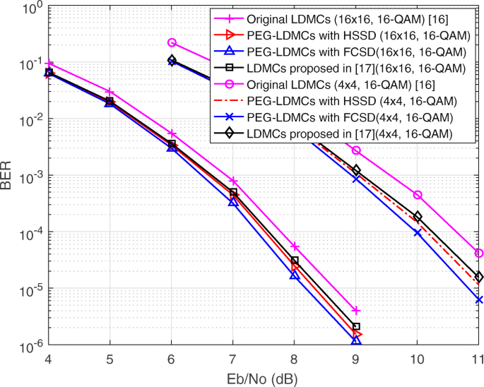 LDMC design for low complexity MIMO detection and efficient