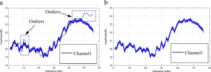 PCA-Kalman: device-free indoor human behavior detection with