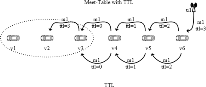 Enhancing negative messages broadcasting with Meet-Table and