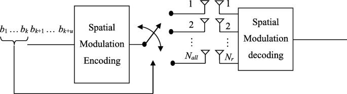 Layered spatial modulation   EURASIP Journal on Wireless