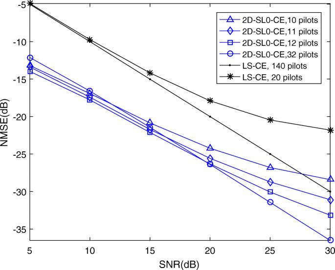 Multicell multiuser massive MIMO channel estimation and MPSK