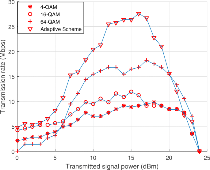 Performance analysis of adaptive OFDM modulation scheme in VLC