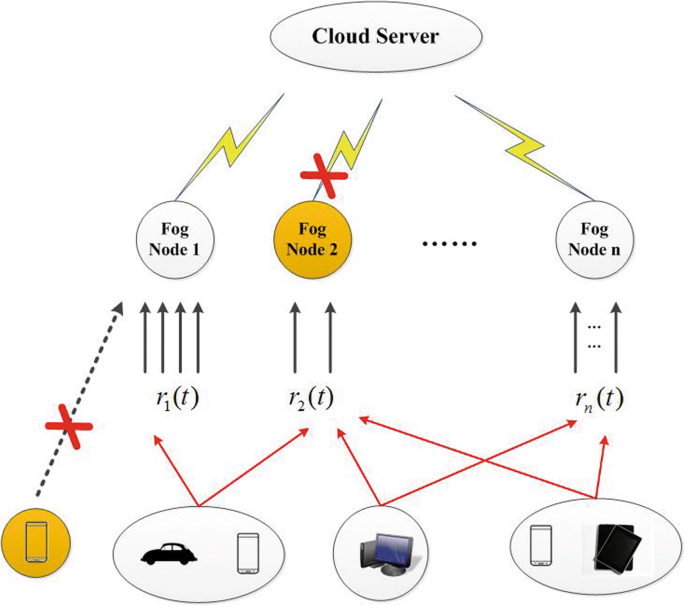 Hypergraph clustering model-based association analysis of DDOS