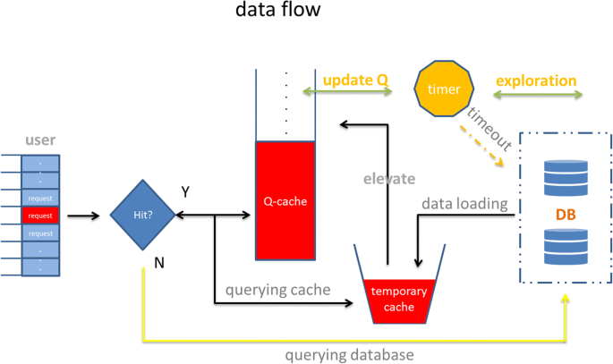 A Q-learning-based network content caching method | EURASIP