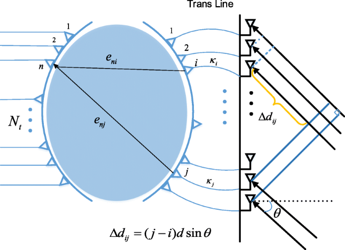 Rotman lens-based two-tier hybrid beamforming for wideband