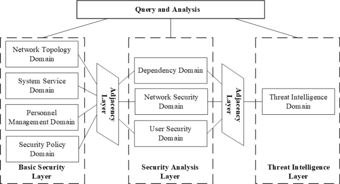 Graph database-based network security situation awareness data