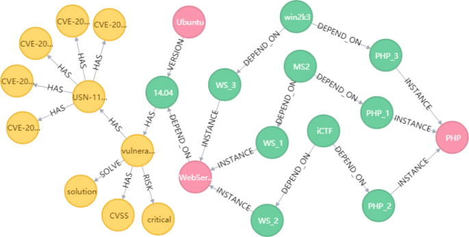 Graph database-based network security situation awareness