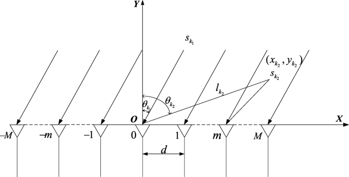 DOA estimation for far-field sources in mixed signals with