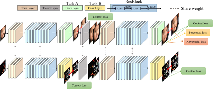 A multi-task approach to face deblurring | EURASIP Journal on