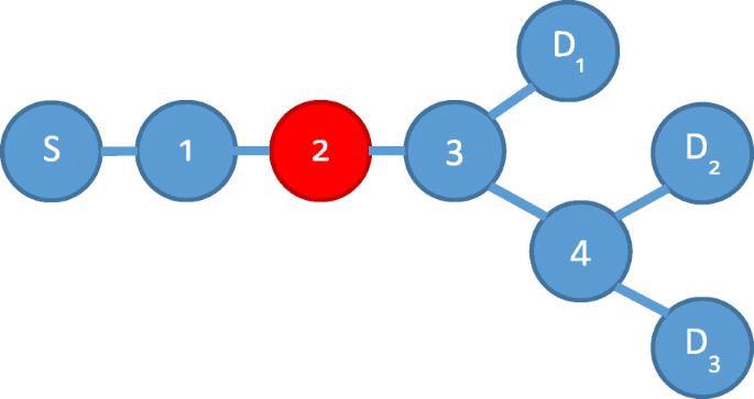 Full Aodv Matlab Code