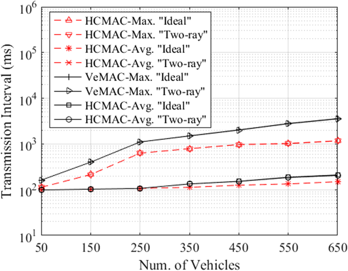 A cooperative V2X MAC protocol for vehicular networks