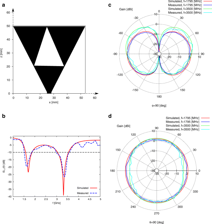 Fast design of multiband fractal antennas through a system-by-design