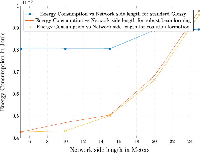 Robust adaptive distributed beamforming for energy-efficient