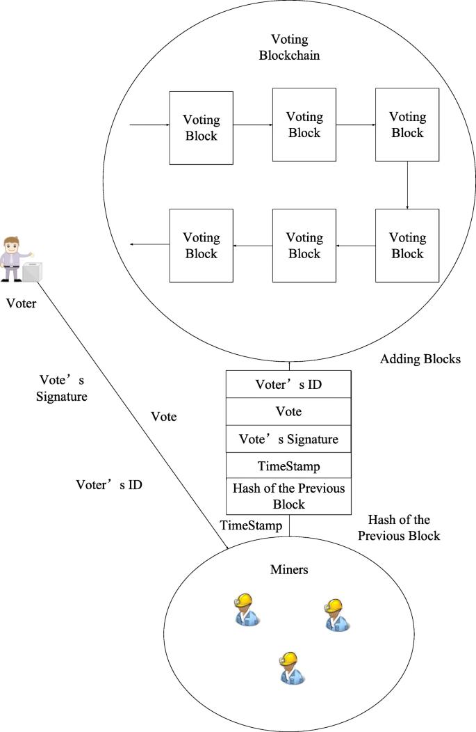 Securing E Voting Based On Blockchain In P2p Network Springerlink