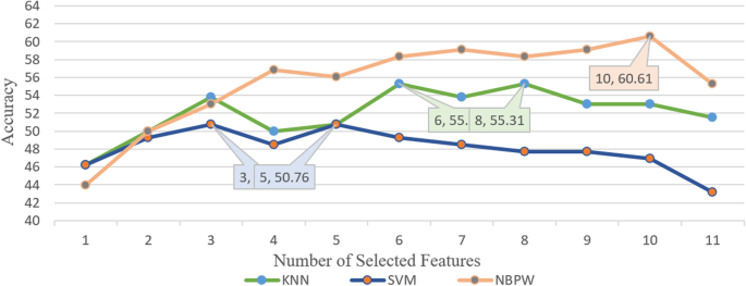 Multiclass EEG motor-imagery classification with sub-band