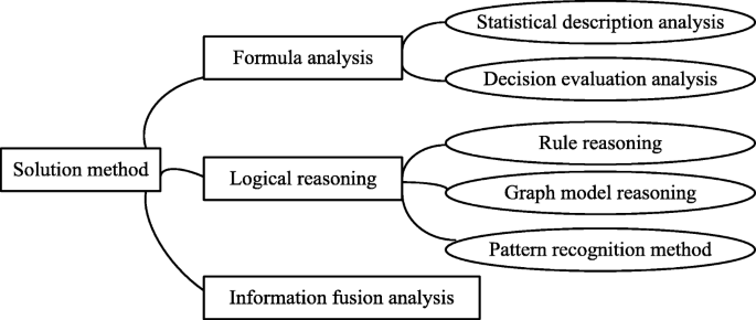 Analysis Framework Of Network Security Situational Awareness And Comparison Of Implementation Methods Springerlink