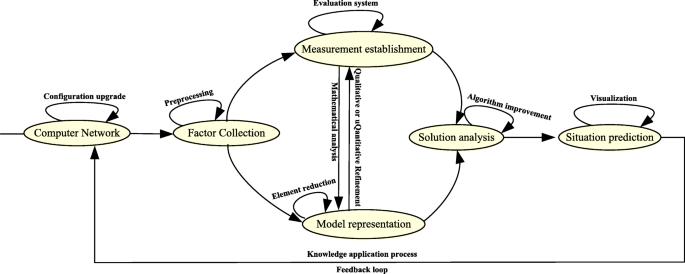 Analysis Framework Of Network Security Situational Awareness And