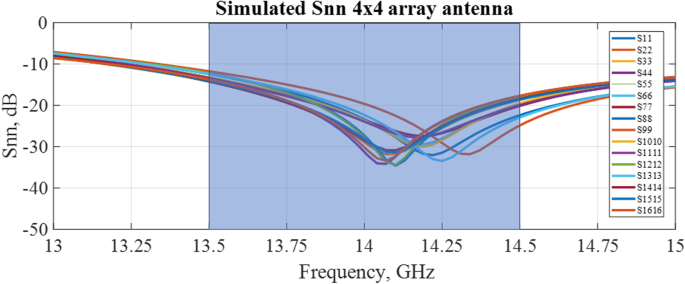 Binary phase-controlled multi-beam-switching antenna array for