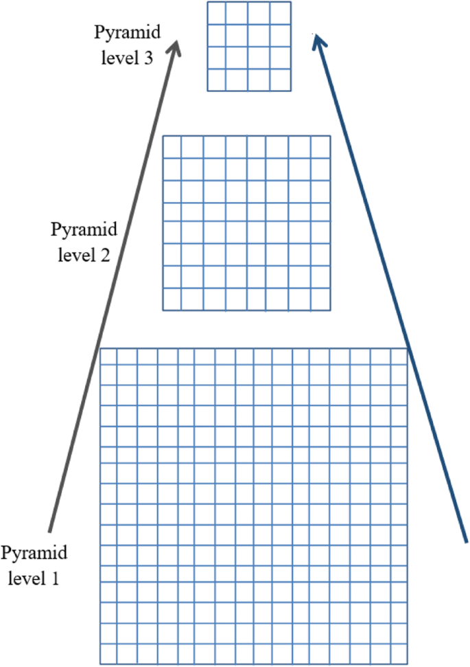 Blind image separation using pyramid technique | EURASIP Journal on