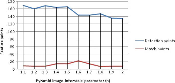 Research on optimization of image fast feature point