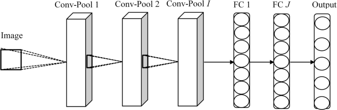 Face recognition with Bayesian convolutional networks for