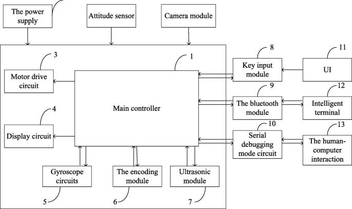Design of two-wheel self-balancing vehicle based on visual ... on