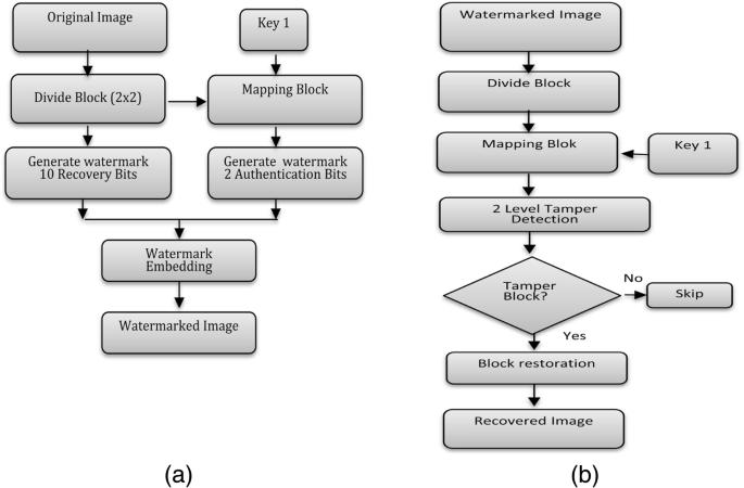 A recent survey of self-embedding fragile watermarking scheme for