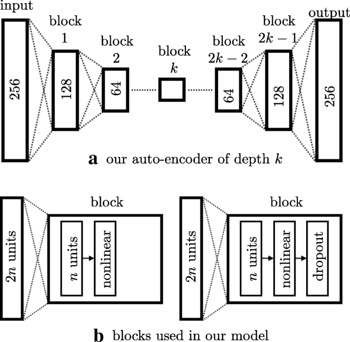 Estimation of gait normality index based on point clouds through