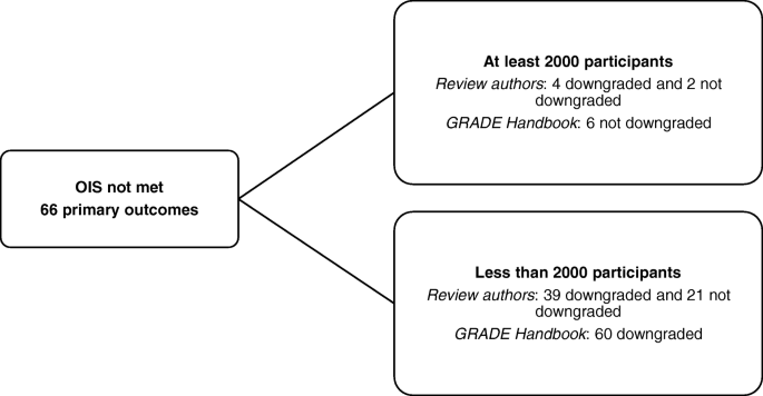 Assessing imprecision in Cochrane systematic reviews: a